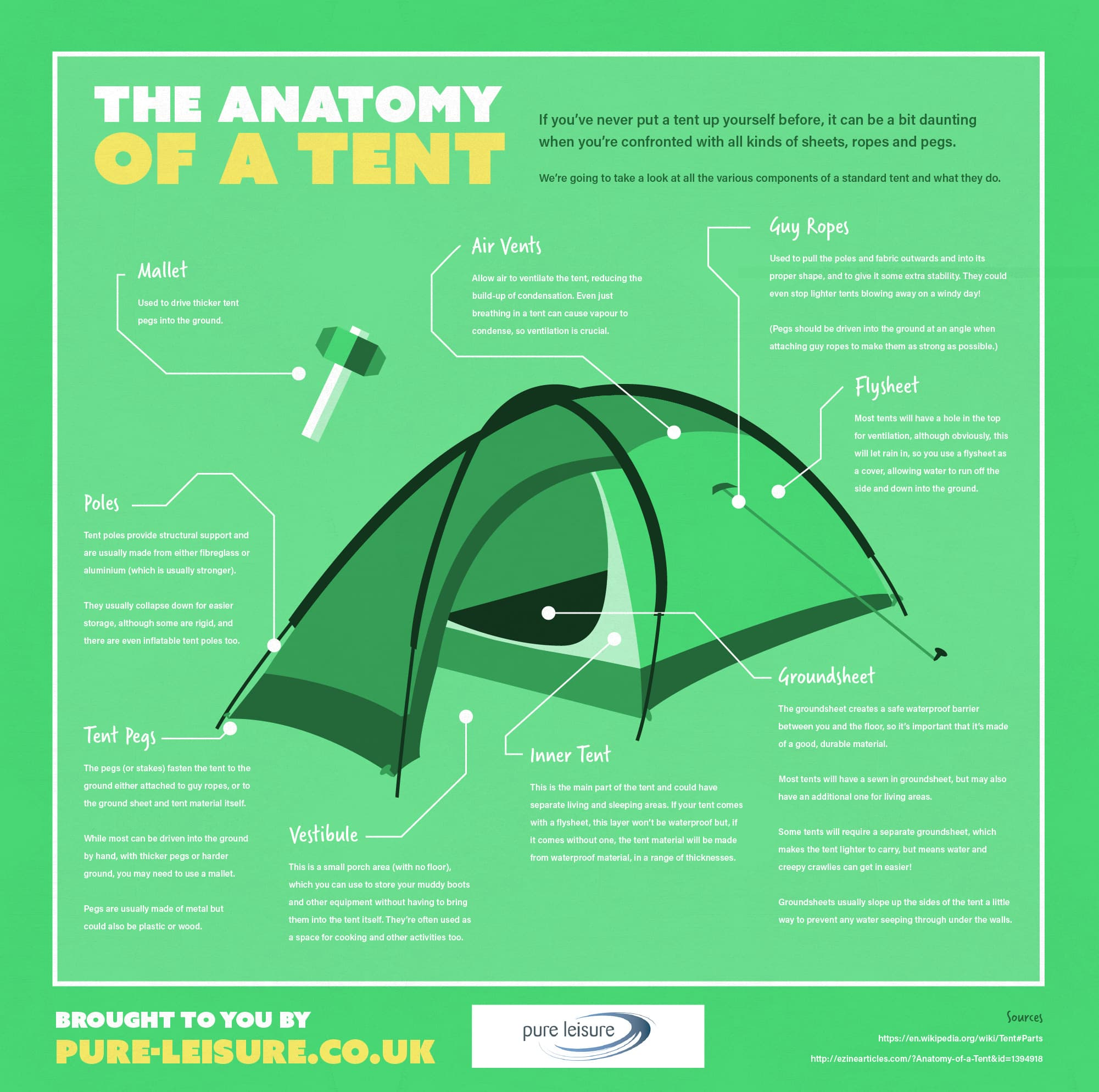 Anatomy Of A Tent